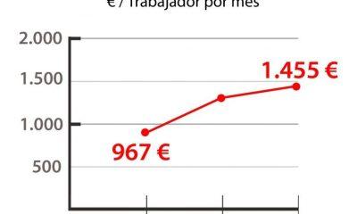 AionSur coag-compressor-400x240 COAG: La subida del SMI disparará un 50,4% los costes laborales para los agricultores Agricultura Economía