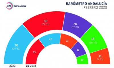 AionSur barometro-400x240 PSOE y PP empatarían en unas nuevas elecciones, pero la derecha tendría margen para gobernar Andalucía Política