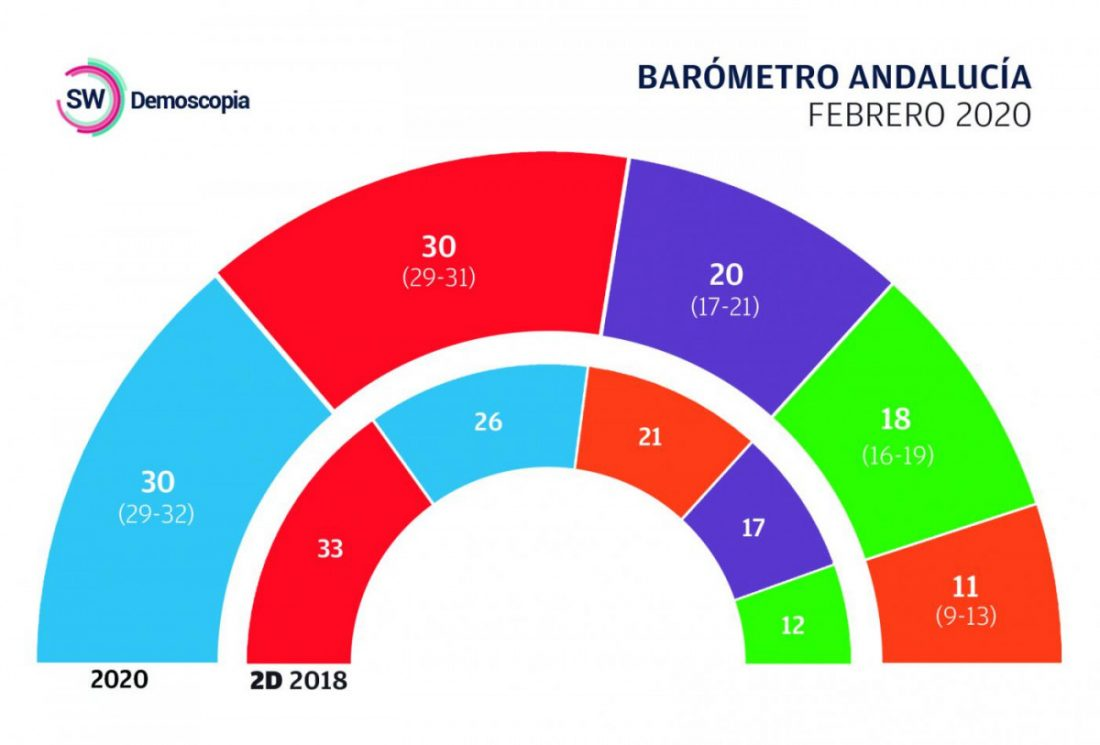 AionSur barometro PSOE y PP empatarían en unas nuevas elecciones, pero la derecha tendría margen para gobernar Andalucía Política