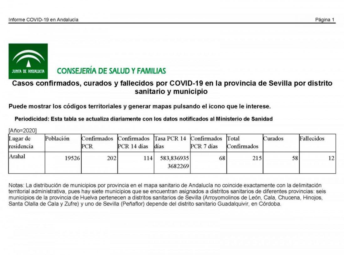 AionSur arahal-covid Arahal pasa la barrera de los 200 casos de COVID y ya llega a 215 Coronavirus destacado