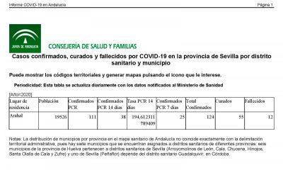 AionSur coronavirus-casos-400x240 Arahal pasa de 116 a 124 casos de COVID, con una treintena de familias aisladas ahora por contacto con un local Coronavirus destacado