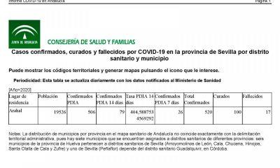 AionSur covid-datos-400x240 Los casos de covid en Arahal llegan a 520, pero baja la tasa clave de contagios Coronavirus