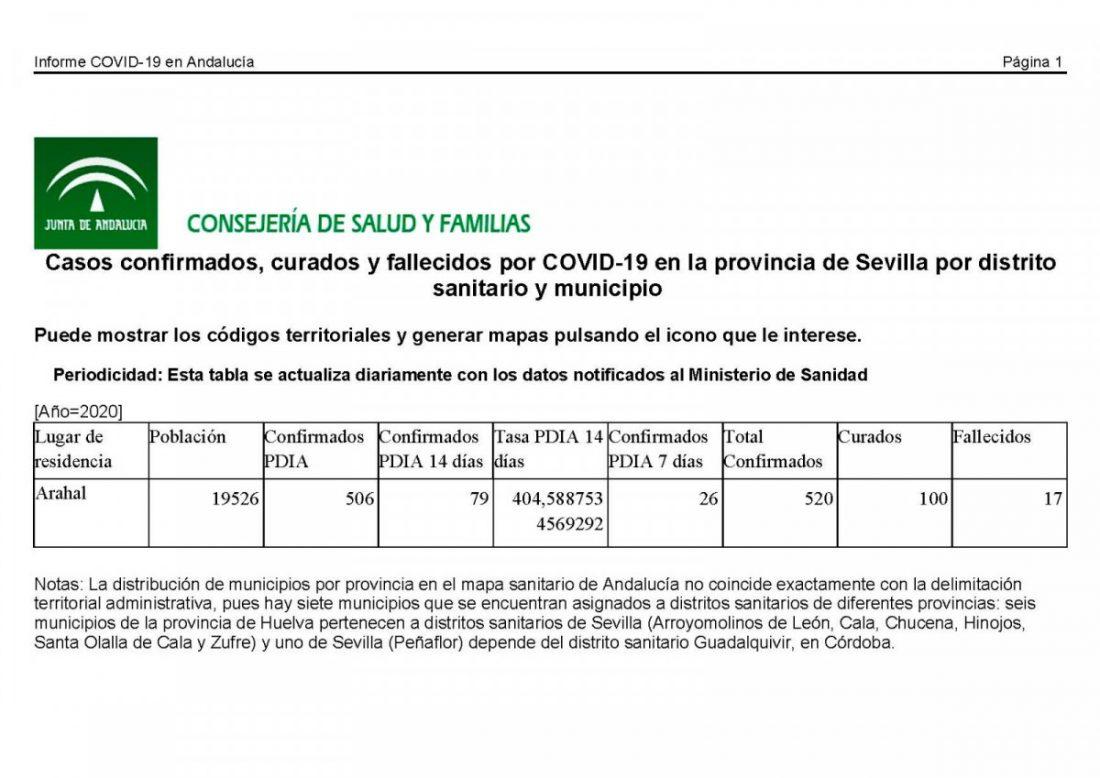 AionSur: Noticias de Sevilla, sus Comarcas y Andalucía covid-datos Los casos de covid en Arahal llegan a 520, pero baja la tasa clave de contagios Coronavirus