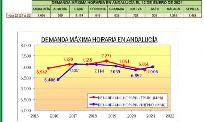 AionSur consumo-electricidad-400x240 Andalucía batió esta semana su récord de consumo eléctrico Economía
