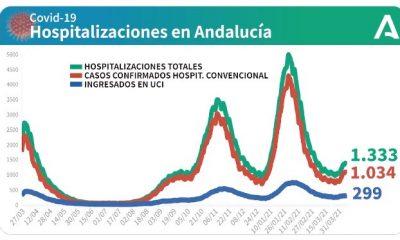 AionSur: Noticias de Sevilla, sus Comarcas y Andalucía grafico-covid-junta-andalucia-1-400x240 Andalucía baja el número de hospitalizados por covid-19, pero aumentan las UCI Andalucía Salud Junta de Andalucía hospitalizados COVID19 covid coronavirus