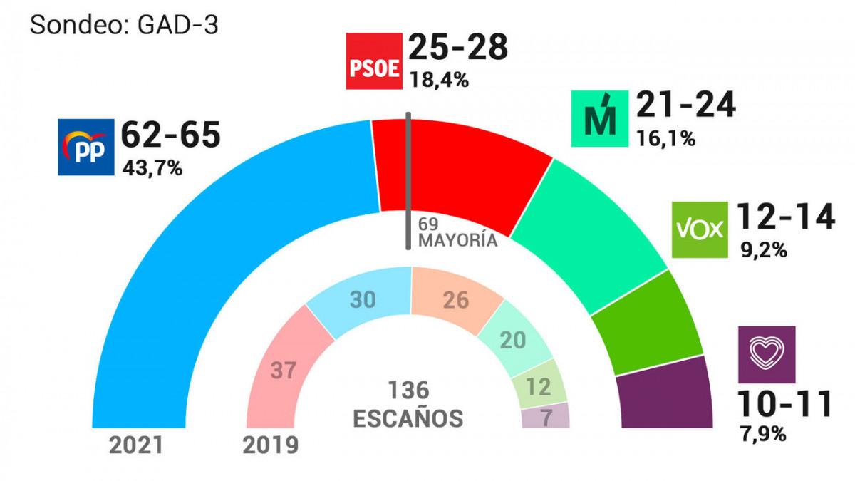 AionSur: Noticias de Sevilla, sus Comarcas y Andalucía Elecciones-Madrid Ayuso gana las elecciones autonómicas en Madrid y podrá gobernar con Vox, según los sondeos a pie de urna Política