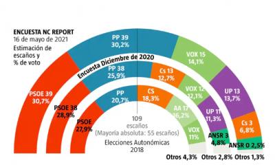 AionSur: Noticias de Sevilla, sus Comarcas y Andalucía encuesta-400x240 Encuesta de La Razón: El PSOE gana las elecciones en Andalucía pero el PP gobierna con Vox Política